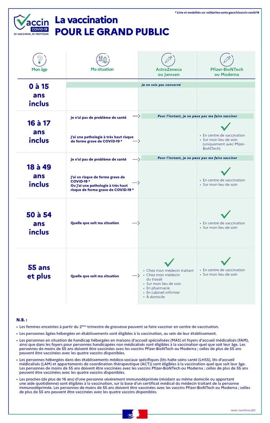 vaccination grand public
